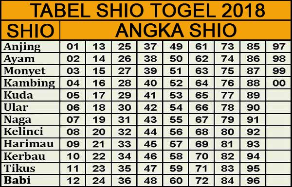 Shio Angka Togel 2018
